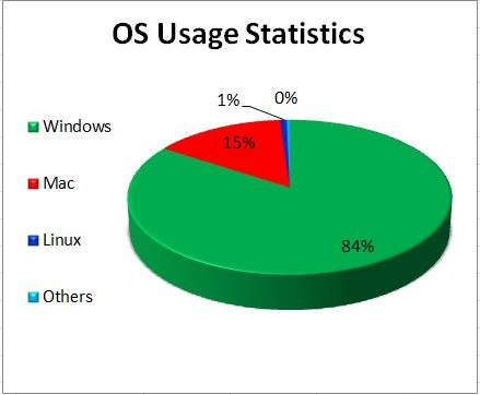 Leading Os Windows Mac Linux Marks Pc Solution